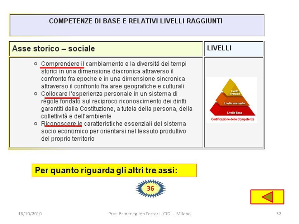 16/10/201032Prof. Ermenegildo Ferrari - CIDI - Milano Per quanto riguarda gli altri tre assi: 36