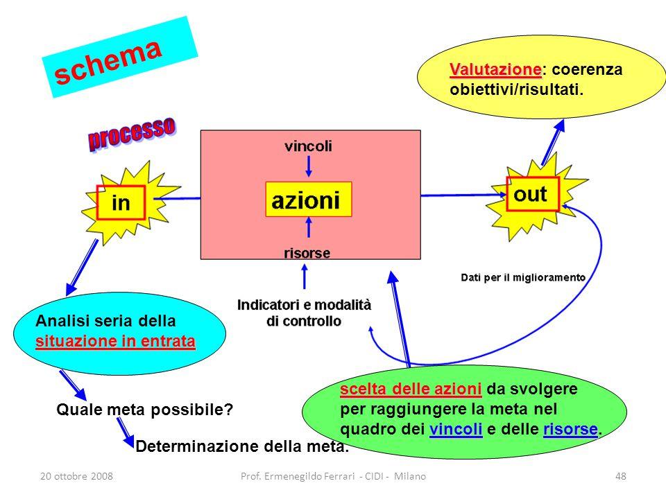 20 ottobre 2008Prof. Ermenegildo Ferrari - CIDI - Milano48 situazione in entrata Analisi seria della situazione in entrata Quale meta possibile? Deter