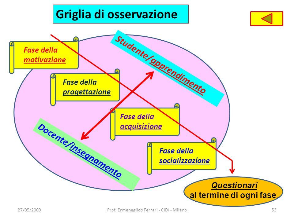 Griglia di osservazione Fase della motivazione 27/05/200953Prof. Ermenegildo Ferrari - CIDI - Milano Fase della progettazione Fase della acquisizione