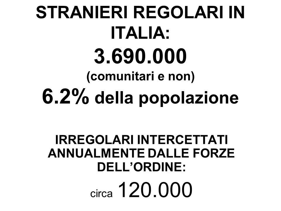 STRANIERI REGOLARI IN ITALIA: 3.690.000 (comunitari e non) 6.2% della popolazione IRREGOLARI INTERCETTATI ANNUALMENTE DALLE FORZE DELL'ORDINE: circa 120.000