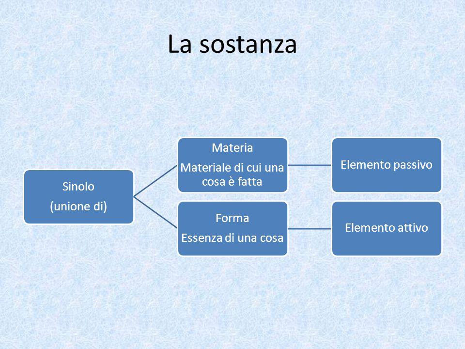 La sostanza Sinolo (unione di) Materia Materiale di cui una cosa è fatta Elemento passivo Forma Essenza di una cosa Elemento attivo