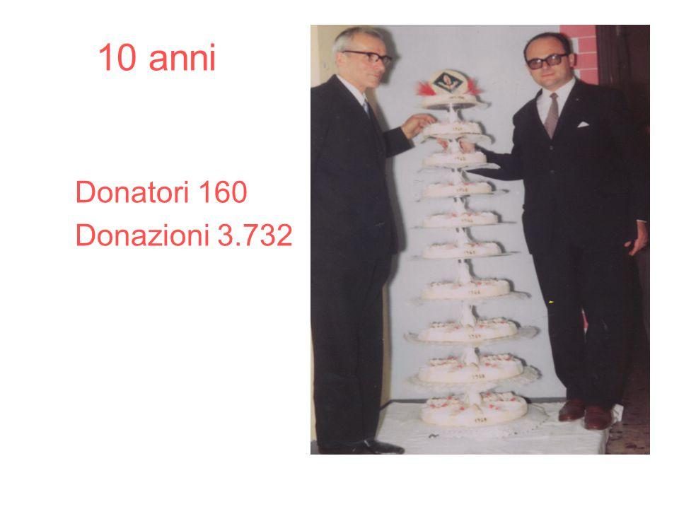 10 anni Donatori 160 Donazioni 3.732