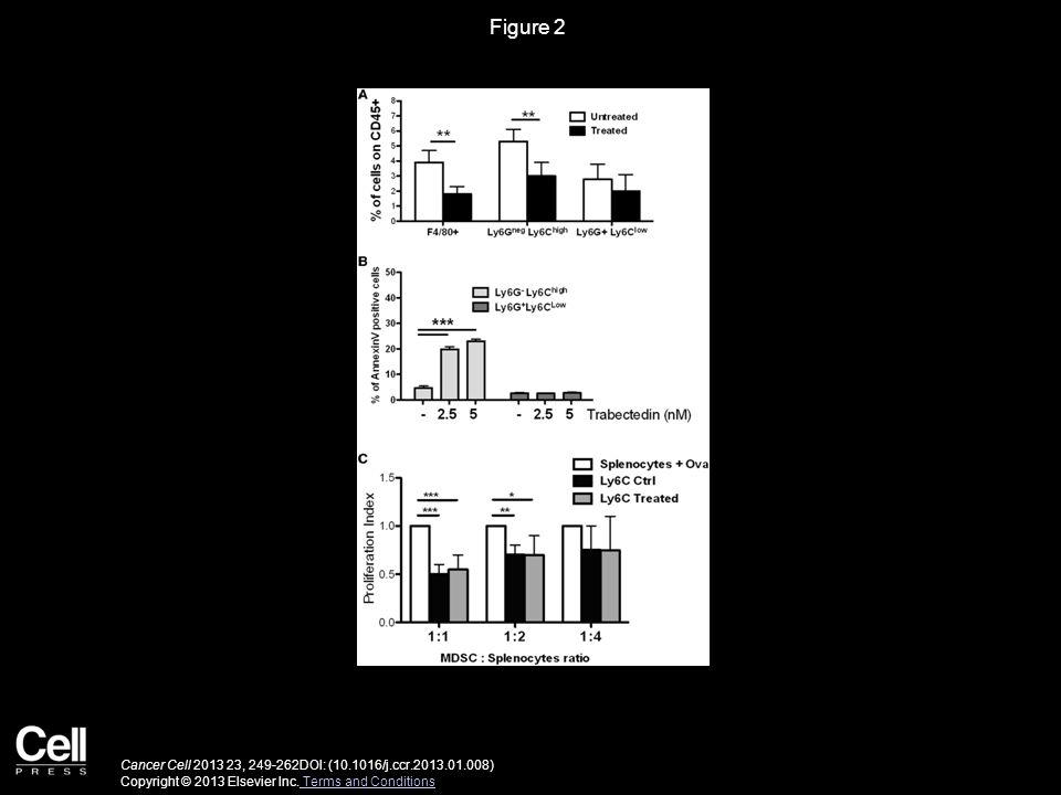 Figure 2 Cancer Cell 2013 23, 249-262DOI: (10.1016/j.ccr.2013.01.008) Copyright © 2013 Elsevier Inc.