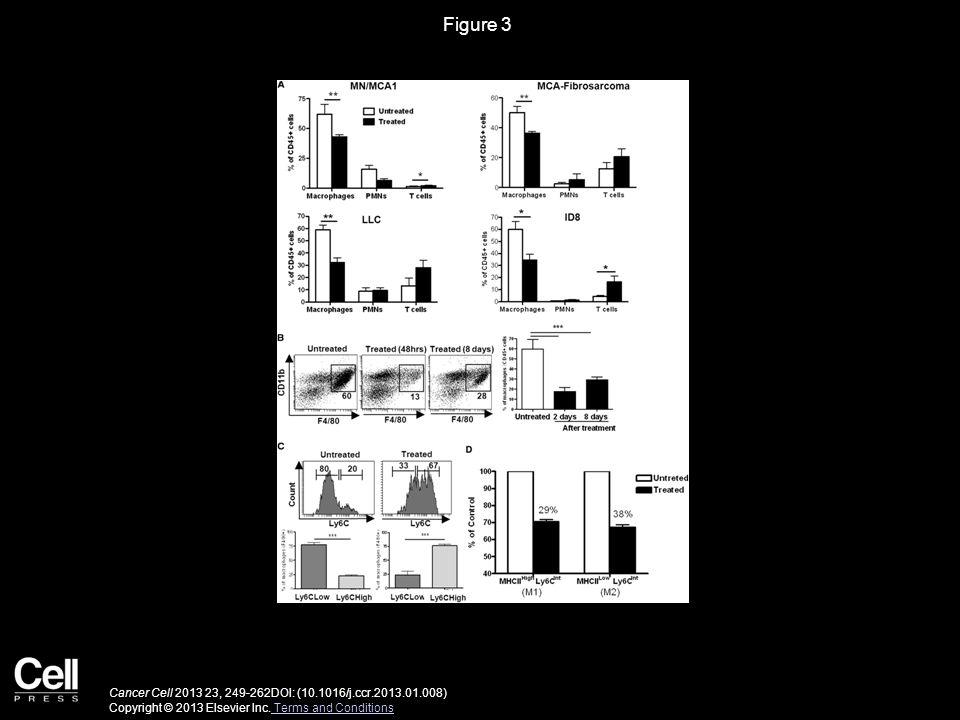 Figure 3 Cancer Cell 2013 23, 249-262DOI: (10.1016/j.ccr.2013.01.008) Copyright © 2013 Elsevier Inc. Terms and Conditions Terms and Conditions