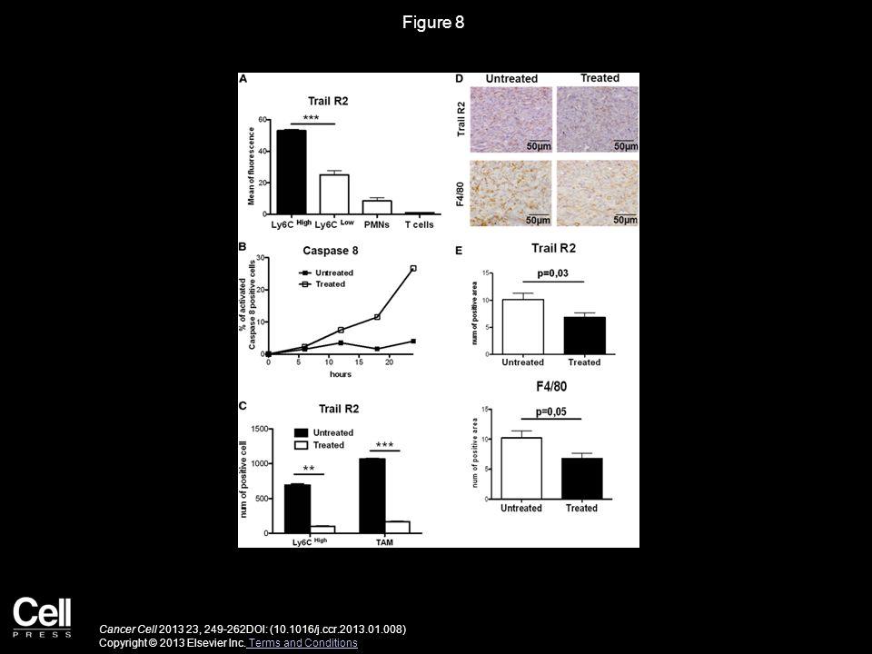 Figure 8 Cancer Cell 2013 23, 249-262DOI: (10.1016/j.ccr.2013.01.008) Copyright © 2013 Elsevier Inc. Terms and Conditions Terms and Conditions