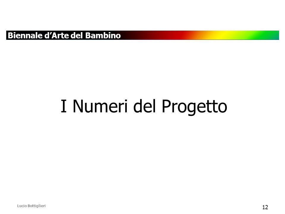 Biennale d'Arte del Bambino Lucio Bottiglieri 12 I Numeri del Progetto