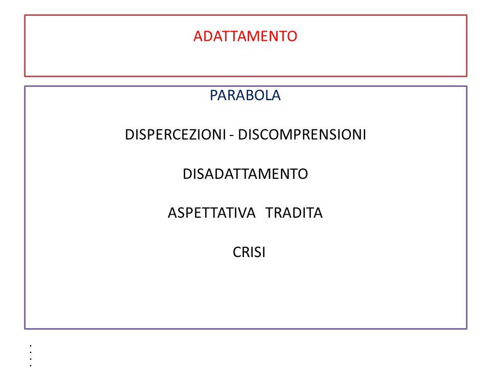 ADATTAMENTO PARABOLA DISPERCEZIONI - DISCOMPRENSIONI DISADATTAMENTO ASPETTATIVA TRADITA CRISI