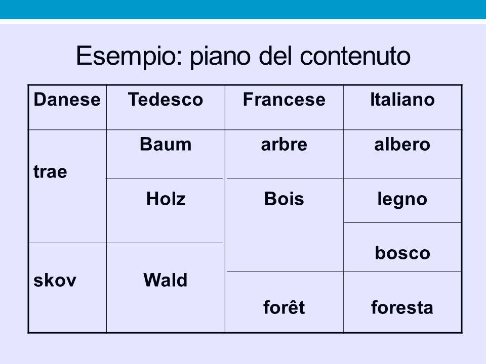 Esempio: piano del contenuto DaneseTedescoFranceseItaliano trae skov Baum Holz Wald arbre Bois forêt albero legno bosco foresta