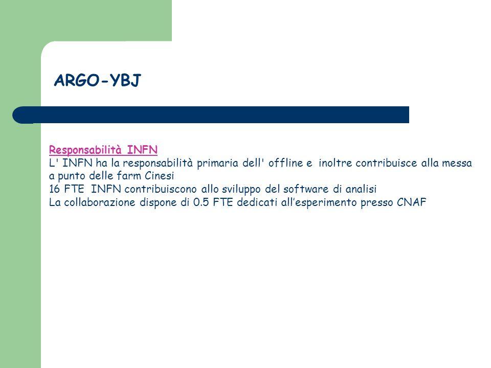 Responsabilità INFN L INFN ha la responsabilità primaria dell offline e inoltre contribuisce alla messa a punto delle farm Cinesi 16 FTE INFN contribuiscono allo sviluppo del software di analisi La collaborazione dispone di 0.5 FTE dedicati all'esperimento presso CNAF ARGO-YBJ