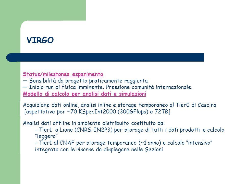 VIRGO Status/milestones esperimento ― Sensibilità da progetto praticamente raggiunta ― Inizio run di fisica imminente.