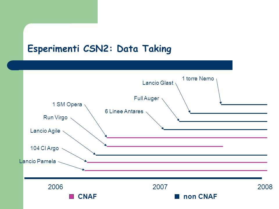 Esperimenti CSN2: Data Taking 20062007 Lancio Pamela Lancio Glast Lancio Agile 6 Linee Antares 104 Cl Argo Run Virgo 1 SM Opera 1 torre Nemo Full Auger 2008 CNAFnon CNAF