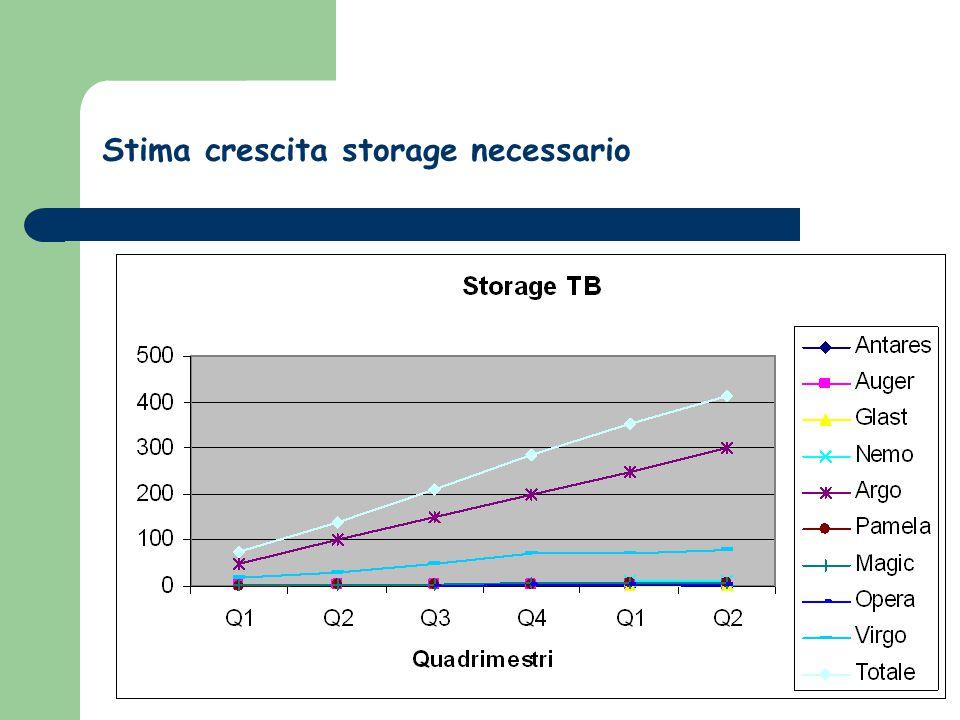 Stima crescita storage necessario