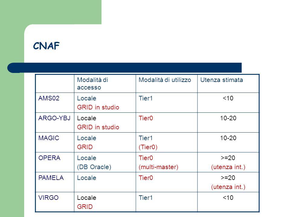 Modalità di accesso Modalità di utilizzoUtenza stimata AMS02Locale GRID in studio Tier1<10 ARGO-YBJLocale GRID in studio Tier010-20 MAGICLocale GRID Tier1 (Tier0) 10-20 OPERALocale (DB Oracle) Tier0 (multi-master) >=20 (utenza int.) PAMELALocaleTier0>=20 (utenza int.) VIRGOLocale GRID Tier1<10 CNAF