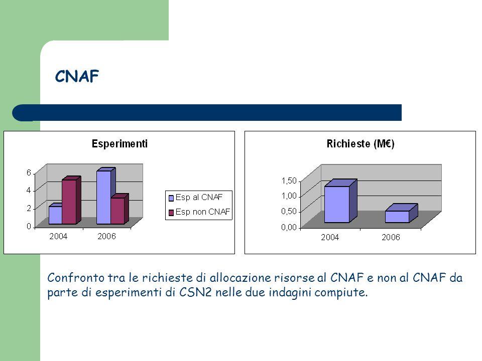 CNAF Confronto tra le richieste di allocazione risorse al CNAF e non al CNAF da parte di esperimenti di CSN2 nelle due indagini compiute.