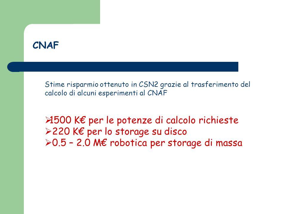 Stime risparmio ottenuto in CSN2 grazie al trasferimento del calcolo di alcuni esperimenti al CNAF  1500 K€ per le potenze di calcolo richieste  220 K€ per lo storage su disco  0.5 – 2.0 M€ robotica per storage di massa CNAF