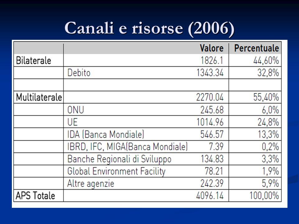 Canali e risorse (2006)