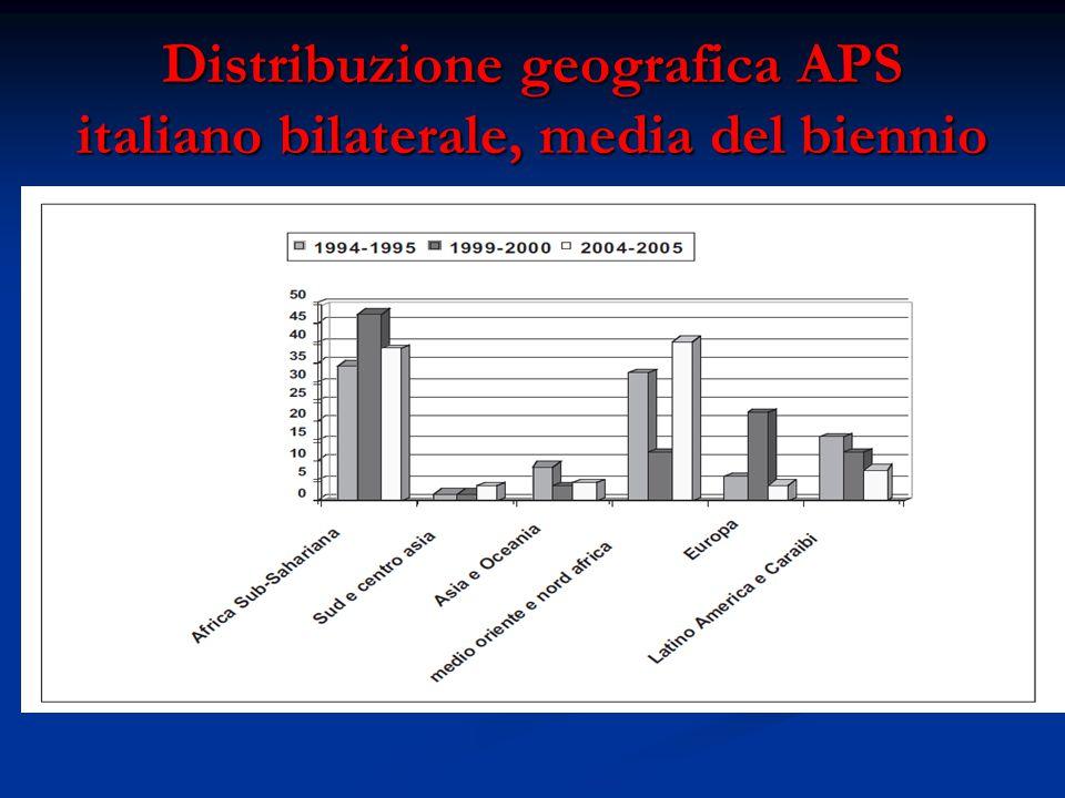 Distribuzione geografica APS italiano bilaterale, media del biennio