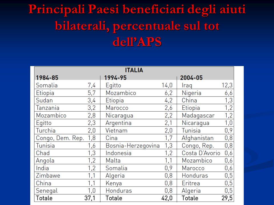 Principali Paesi beneficiari degli aiuti bilaterali, percentuale sul tot dell'APS