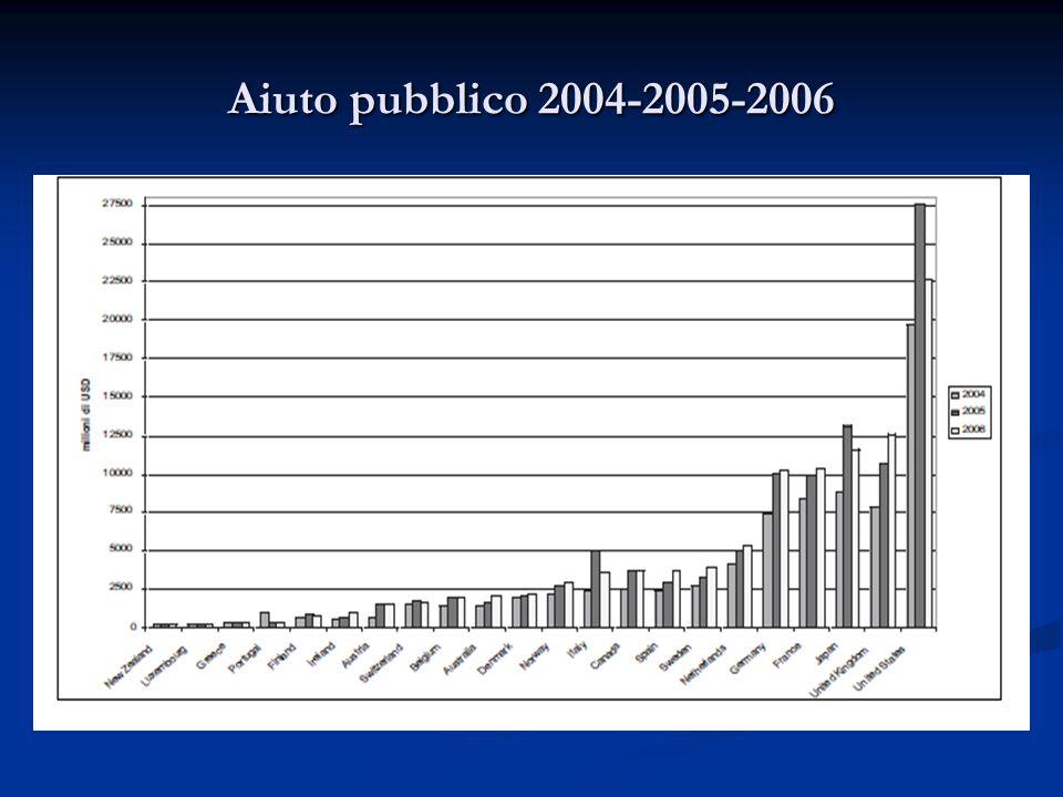 Aiuto pubblico 2004-2005-2006