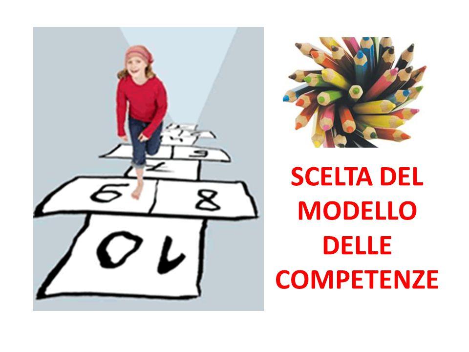 In ITALIA 2010 Traguardi per lo sviluppo delle Competenze e Obiettivi di Apprendimento dell'insegnamento della religione cattolica per la scuola dell'infanzia e per il Primo Ciclo d'istruzione (Ministro Profumo) TRAGUARDI per lo sviluppo delle competenze al termine della scuola primaria TRAGUARDI per lo sviluppo delle competenze al termine della scuola secondaria di primo grado