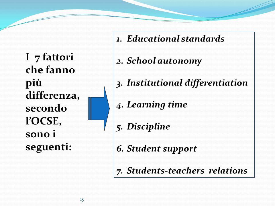 15 I 7 fattori che fanno più differenza, secondo l'OCSE, sono i seguenti: 1.Educational standards 2.School autonomy 3.Institutional differentiation 4.Learning time 5.Discipline 6.Student support 7.Students-teachers relations