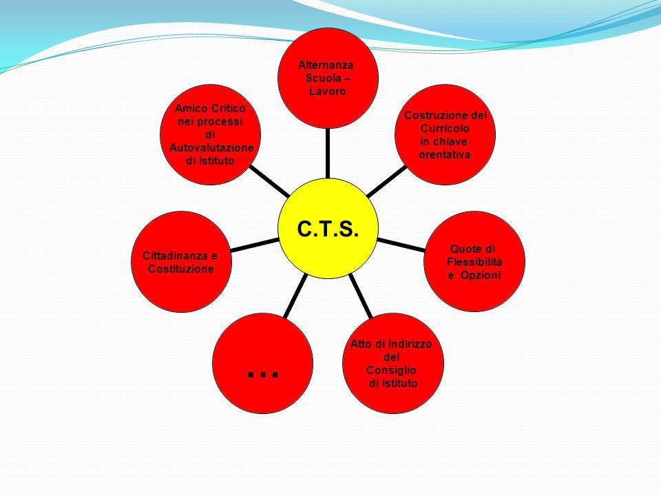 C.T.S.