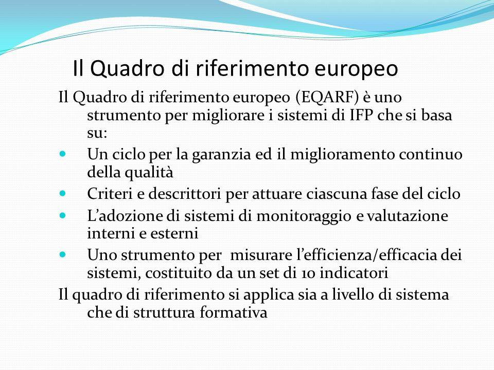 Il Quadro di riferimento europeo Il Quadro di riferimento europeo (EQARF) è uno strumento per migliorare i sistemi di IFP che si basa su: Un ciclo per la garanzia ed il miglioramento continuo della qualità Criteri e descrittori per attuare ciascuna fase del ciclo L'adozione di sistemi di monitoraggio e valutazione interni e esterni Uno strumento per misurare l'efficienza/efficacia dei sistemi, costituito da un set di 10 indicatori Il quadro di riferimento si applica sia a livello di sistema che di struttura formativa