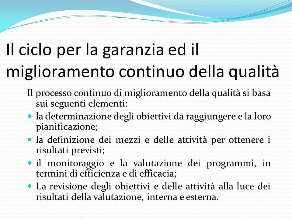 Il modello europeo Pianificazione Attuazione Valutazione Revisione..
