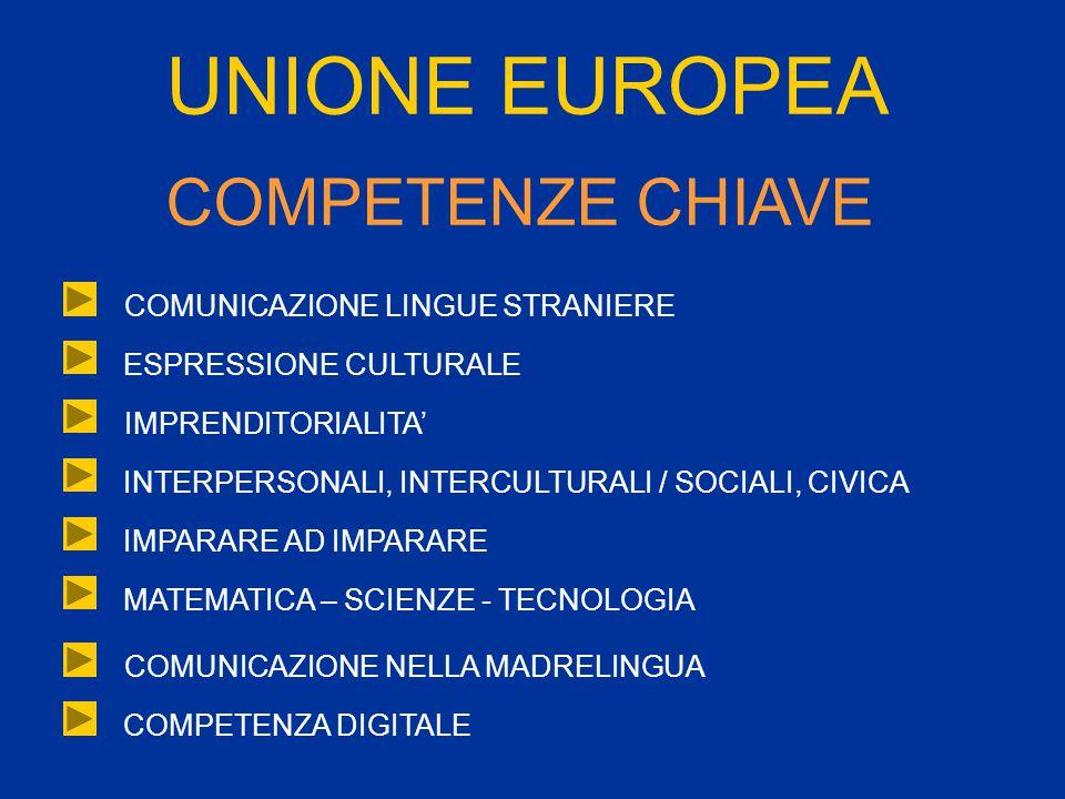 UNIONE EUROPEA COMPETENZE CHIAVE COMUNICAZIONE LINGUE STRANIERE ESPRESSIONE CULTURALE IMPRENDITORIALITA' INTERPERSONALI, INTERCULTURALI / SOCIALI, CIVICA IMPARARE AD IMPARARE MATEMATICA – SCIENZE - TECNOLOGIA COMUNICAZIONE NELLA MADRELINGUA COMPETENZA DIGITALE