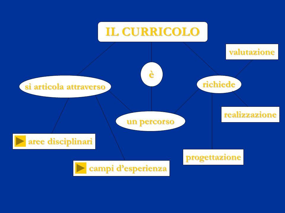 IL CURRICOLO è si articola attraverso un percorso richiede aree disciplinari campi d'esperienza progettazione realizzazione valutazione