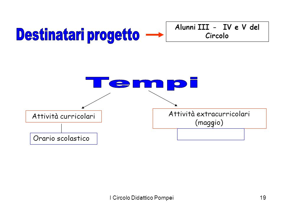 I Circolo Didattico Pompei19 Alunni III - IV e V del Circolo Attività curricolari Attività extracurricolari (maggio) Orario scolastico