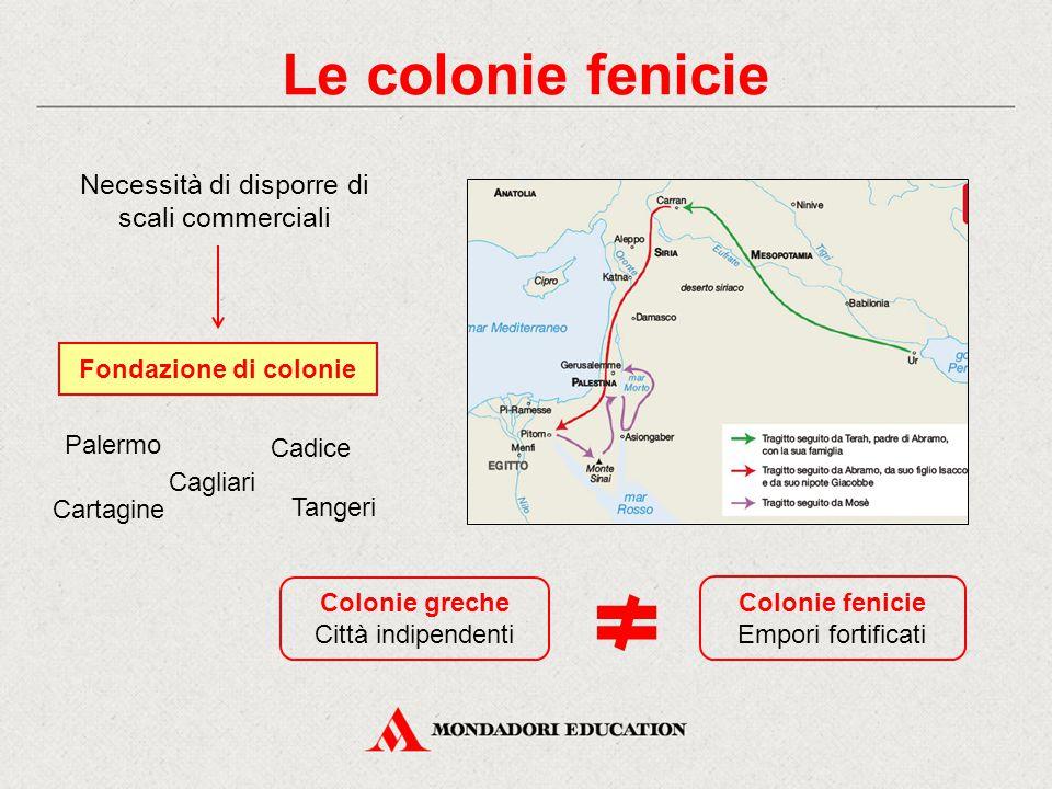 Le colonie fenicie Necessità di disporre di scali commerciali Palermo Cagliari Tangeri Cartagine Fondazione di colonie Cadice Colonie greche Città ind
