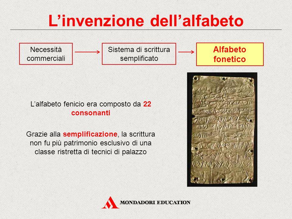 L'invenzione dell'alfabeto Necessità commerciali Alfabeto fonetico Sistema di scrittura semplificato Grazie alla semplificazione, la scrittura non fu