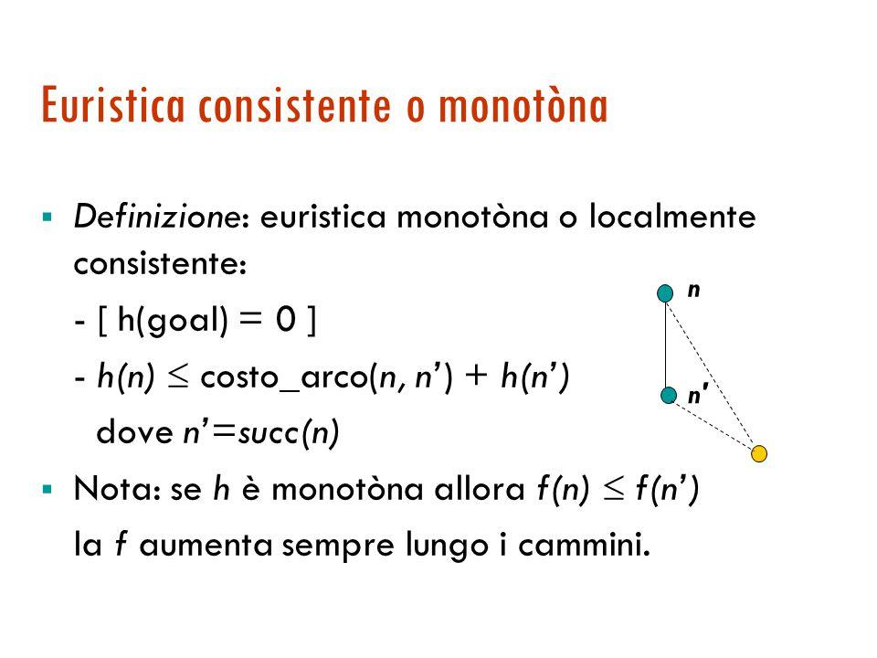 Ottimalità di A*: dimostrazione Quindi f(G 2 )  f(n') altrimenti verrebbe preferito n' f(n')  f*(n') = f*(s) la h è una sottostima di h* f(G 2 )  f*(s) transitività della diseguaglianza contro l' ipotesi che G 2 non sia ottimale Nel caso di GraphSearch:  o usiamo una versione che riaggiusta i costi  o serve una proprietà più forte che garantisca che la soluzione meno costosa viene trovata per prima …