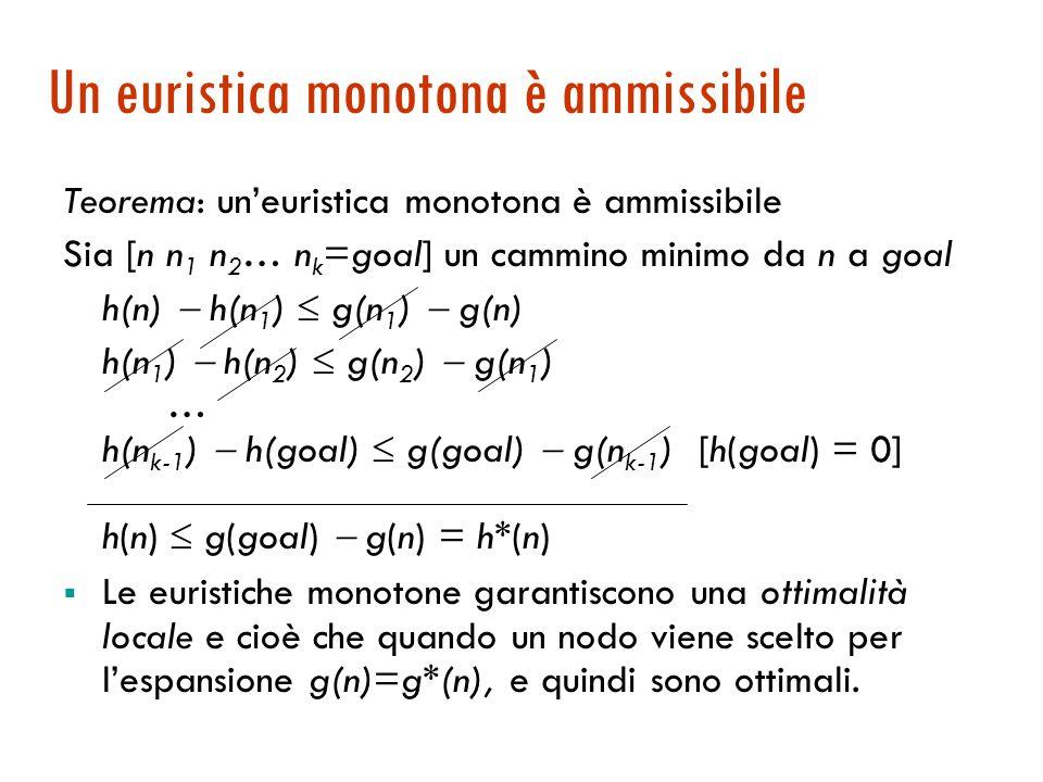 Proprietà delle euristiche monotòne  Teorema: Un'euristica monotona è ammissibile  Esistono euristiche ammissibili che non sono monotone, ma sono rare.