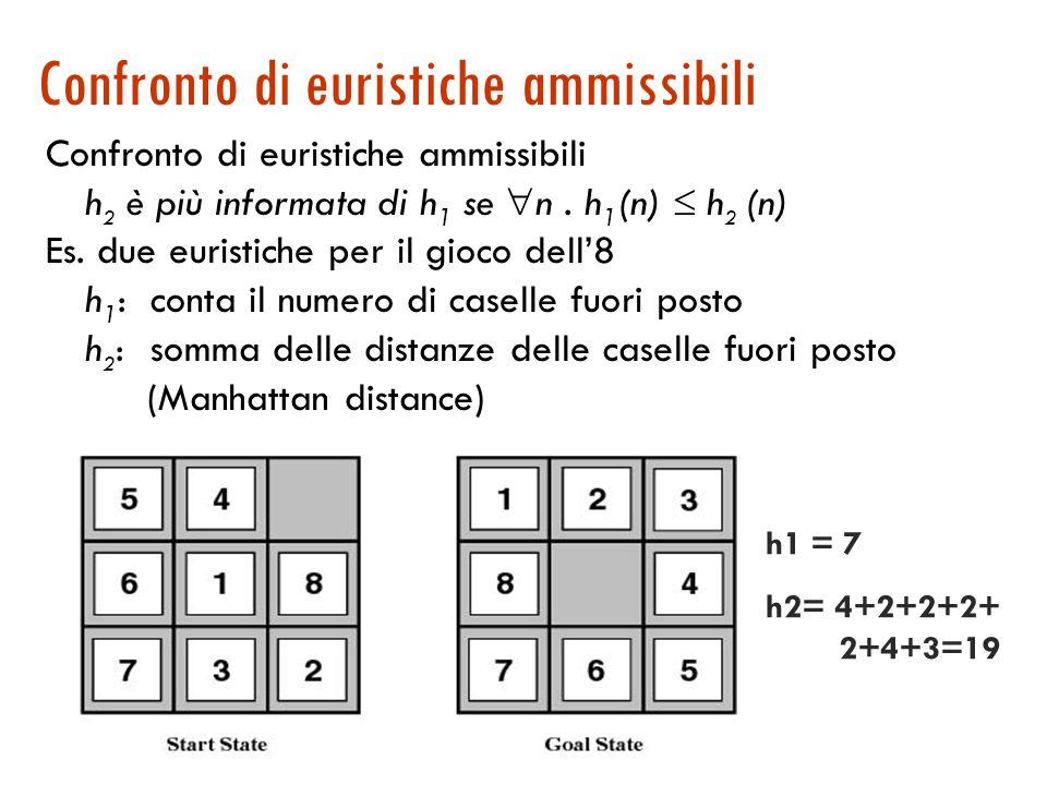 Funzioni euristiche A parità di ammissibilità, una euristica può essere più efficiente di un'altra nel trovare il cammino soluzione migliore (visitare meno nodi): dipende da quanto informata è (o dal grado di informazione posseduto) h(n)=0 minimo di informazione (BF o UF) h*(n) massimo di informazione (oracolo) In generale, per le euristiche ammissibili: 0  h(n)  h*(n)