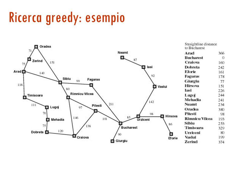 Ricerca greedy best-first  Si usa come euristica una stima della distanza della soluzione, da ora in poi h(n) [h≥0]  Esempio: ricerca greedy per Route Finding h(n) = distanza in linea d'aria tra lo stato di n e la destinazione In generale l'algoritmo non è completo