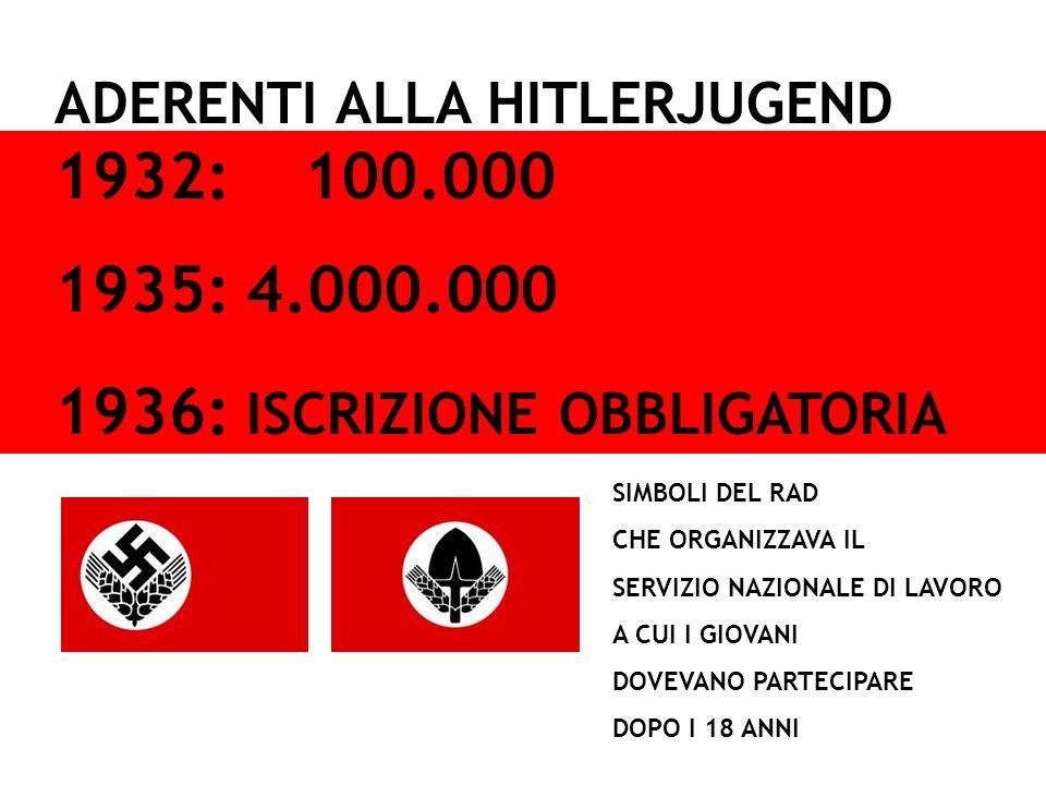 1932: 100.000 ADERENTI ALLA HITLERJUGEND 1935: 4.000.000 1936: ISCRIZIONE OBBLIGATORIA SIMBOLI DEL RAD CHE ORGANIZZAVA IL SERVIZIO NAZIONALE DI LAVORO A CUI I GIOVANI DOVEVANO PARTECIPARE DOPO I 18 ANNI