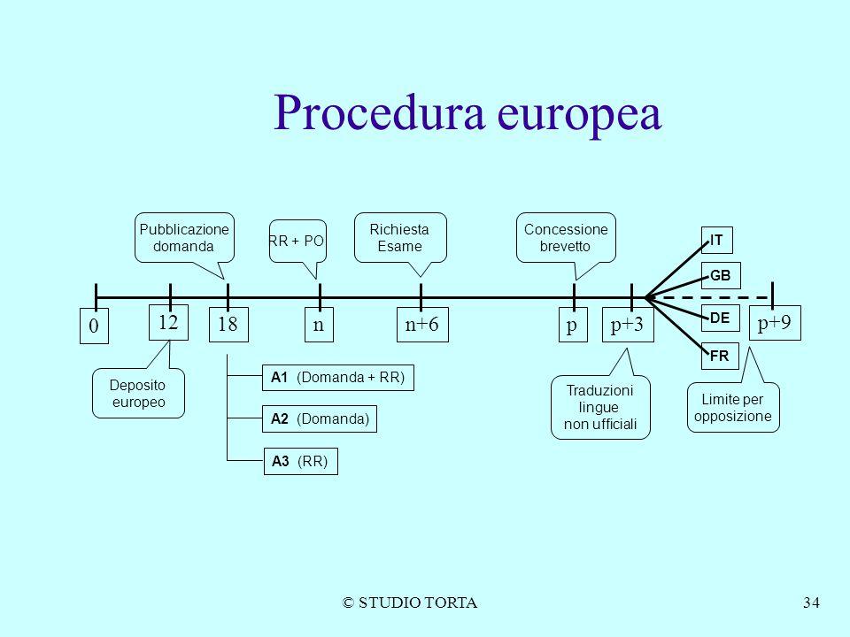 © STUDIO TORTA34 Procedura europea 0 18nn+6 Limite per opposizione Pubblicazione domanda A1 (Domanda + RR) A2 (Domanda) A3 (RR) RR + PO Richiesta Esam