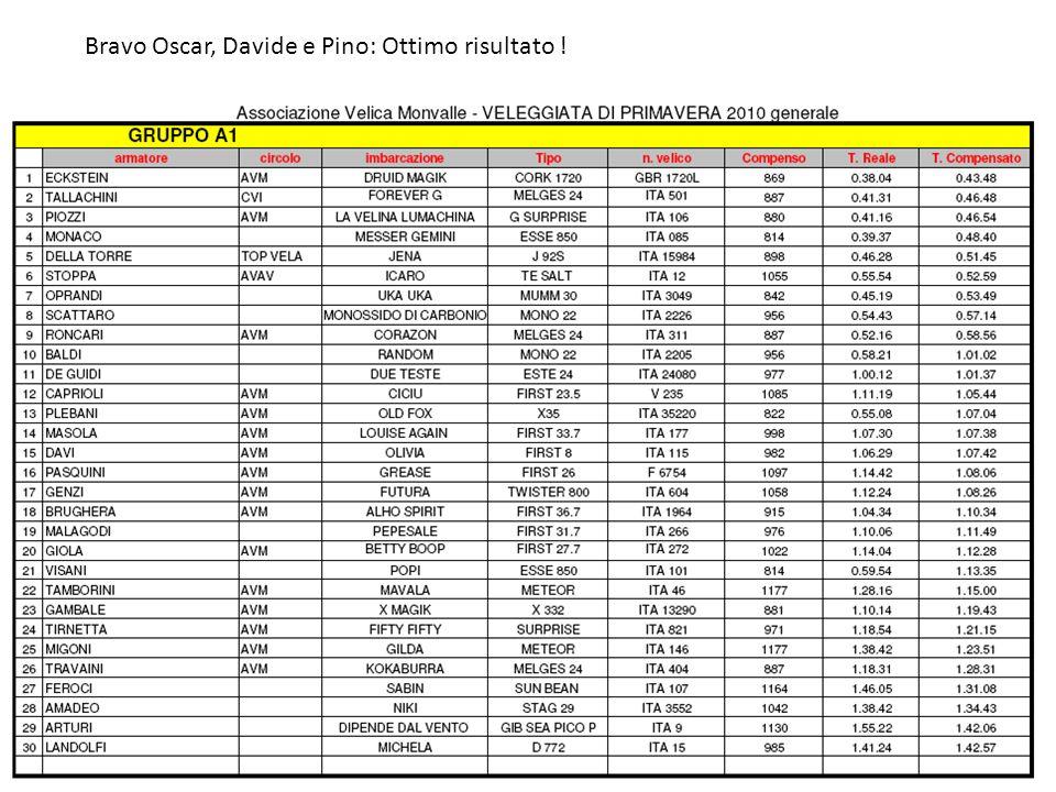 Bravo Oscar, Davide e Pino: Ottimo risultato !