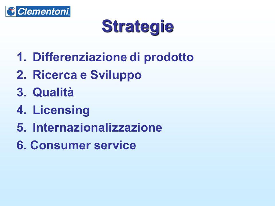 Strategie 1.Differenziazione di prodotto 2.Ricerca e Sviluppo 3.Qualità 4.Licensing 5.Internazionalizzazione 6. Consumer service
