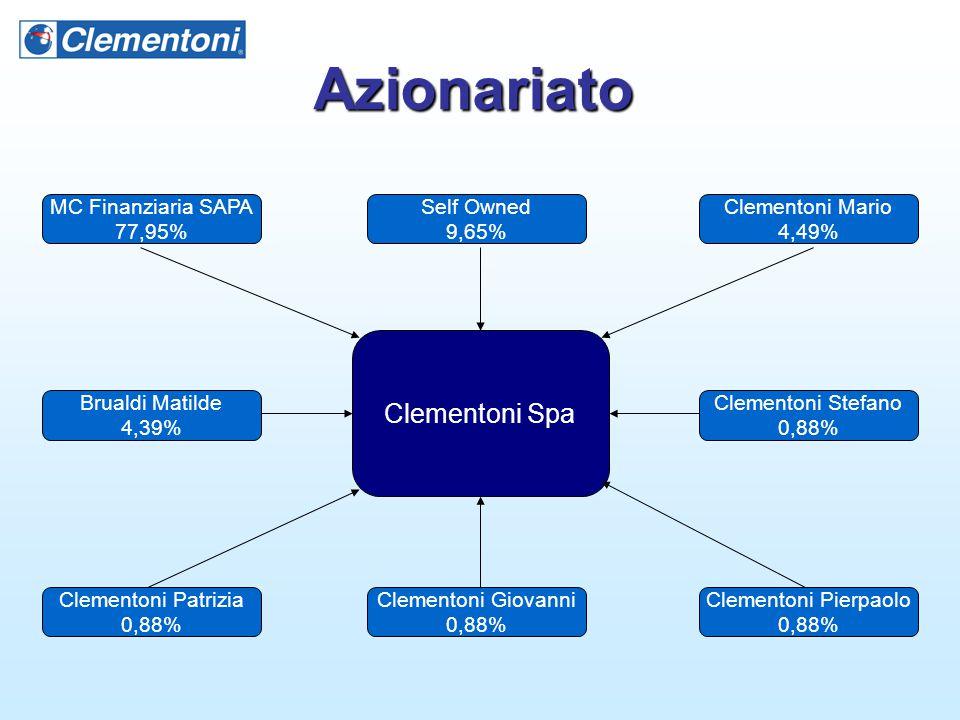 Azionariato Clementoni Spa MC Finanziaria SAPA 77,95% Clementoni Giovanni 0,88% Self Owned 9,65% Clementoni Mario 4,49% Brualdi Matilde 4,39% Clemento