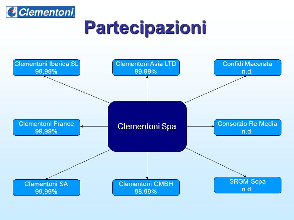 Partecipazioni Clementoni Spa Clementoni Iberica SL 99,99% Clementoni GMBH 98,99% Clementoni Asia LTD 99,99% Confidi Macerata n.d. Clementoni France 9