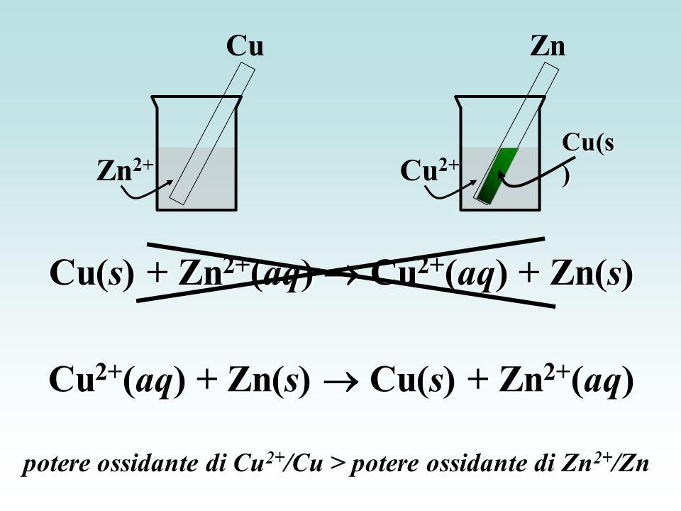 Cu Zn 2+ Cu(s) + Zn 2+ (aq)  Cu 2+ (aq) + Zn(s) Zn Cu 2+ Cu 2+ (aq) + Zn(s)  Cu(s) + Zn 2+ (aq) potere ossidante di Cu 2+ /Cu > potere ossidante di