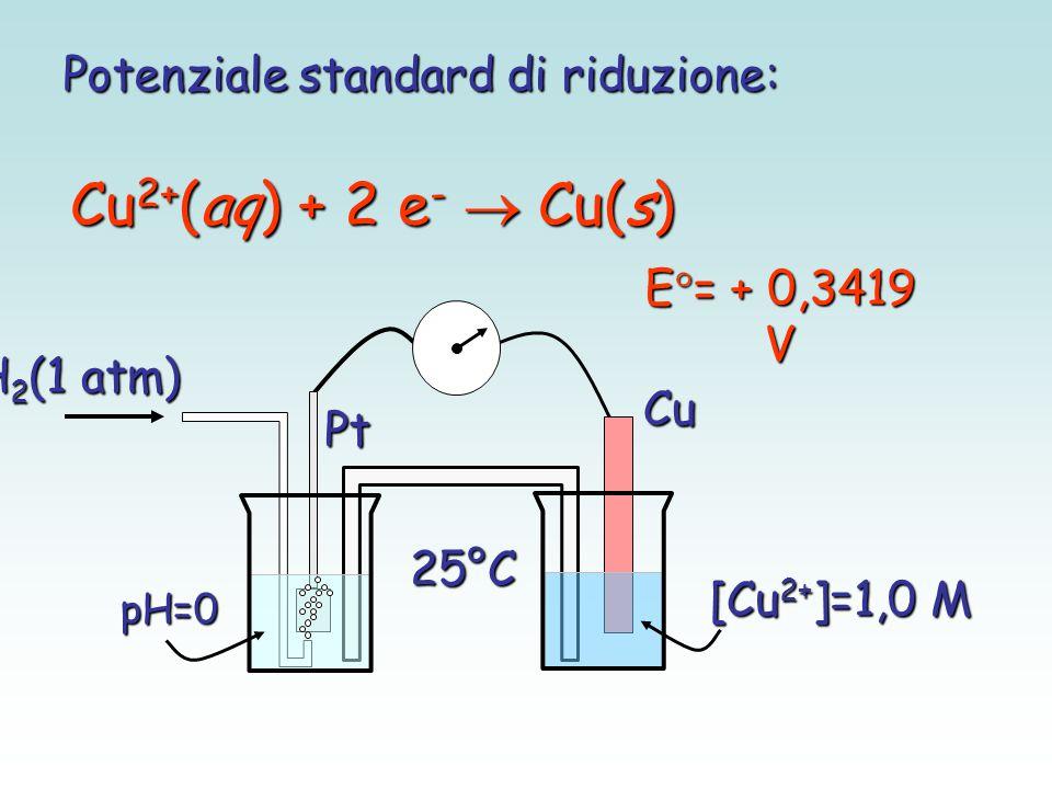 Potenziale standard di riduzione: Cu 2+ (aq) + 2 e -  Cu(s) Pt pH=0 H 2 (1 atm) Cu [Cu 2+ ]=1,0 M E  = + 0,3419 V 25°C