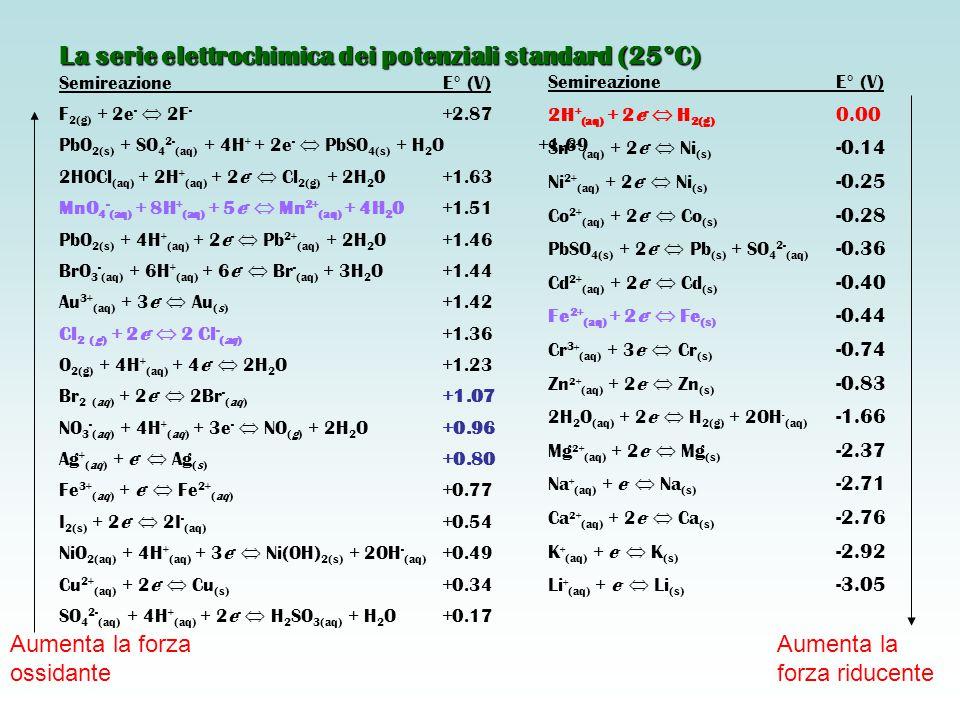 SemireazioneE° (V) F 2(g) + 2e -  2F - +2.87 PbO 2(s) + SO 4 2- (aq) + 4H + + 2e -  PbSO 4(s) + H 2 O+1.69 2HOCl (aq) + 2H + (aq) + 2e -  Cl 2(g) +