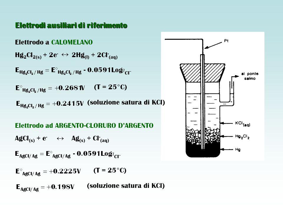 Elettrodi ausiliari di riferimento Elettrodo a CALOMELANO Hg 2 Cl 2(s) + 2e - 2Hg (l) + 2Cl - (aq)   (soluzione satura di KCl) (T = 25°C) Elettrodo