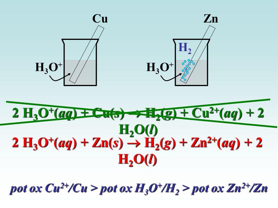 Cu H3O+H3O+ Zn H3O+H3O+ H2H2 2 H 3 O + (aq) + Zn(s)  H 2 (g) + Zn 2+ (aq) + 2 H 2 O(l) 2 H 3 O + (aq) + Cu(s)  H 2 (g) + Cu 2+ (aq) + 2 H 2 O(l) pot