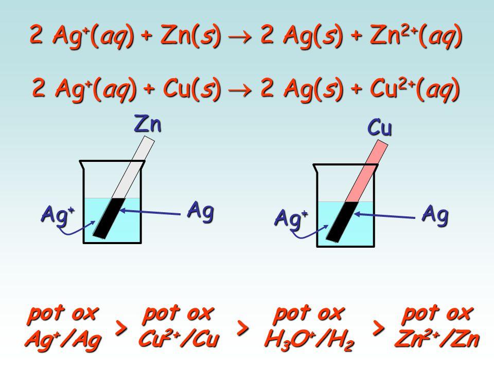 2 Ag + (aq) + Zn(s)  2 Ag(s) + Zn 2+ (aq) Zn Ag + Ag Cu Ag pot ox Cu 2+ /Cu pot ox H 3 O + /H 2 pot ox Zn 2+ /Zn >> pot ox Ag + /Ag > 2 Ag + (aq) + C