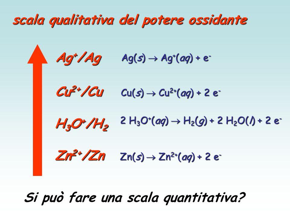 SemireazioneE° (V) F 2(g) + 2e -  2F - +2.87 PbO 2(s) + SO 4 2- (aq) + 4H + + 2e -  PbSO 4(s) + H 2 O+1.69 2HOCl (aq) + 2H + (aq) + 2e -  Cl 2(g) + 2H 2 0+1.63 MnO 4 - (aq) + 8H + (aq) + 5e -  Mn 2+ (aq) + 4H 2 0+1.51 PbO 2(s) + 4H + (aq) + 2e -  Pb 2+ (aq) + 2H 2 O+1.46 BrO 3 - (aq) + 6H + (aq) + 6e -  Br - (aq) + 3H 2 O+1.44 Au 3+ (aq) + 3e -  Au (s) +1.42 Cl 2 (g) + 2e -  2 Cl - (aq) +1.36 O 2(g) + 4H + (aq) + 4e -  2H 2 O+1.23 Br 2 (aq) + 2e -  2Br - (aq) +1.07 NO 3 - (aq) + 4H + (aq) + 3e -  NO (g) + 2H 2 O+0.96 Ag + (aq) + e -  Ag (s) +0.80 Fe 3+ (aq) + e -  Fe 2+ (aq) +0.77 I 2(s) + 2e -  2I - (aq) +0.54 NiO 2(aq) + 4H + (aq) + 3e -  Ni(OH) 2(s) + 2OH - (aq) +0.49 Cu 2+ (aq) + 2e -  Cu (s) +0.34 SO 4 2- (aq) + 4H + (aq) + 2e -  H 2 SO 3(aq) + H 2 O+0.17 SemireazioneE° (V) 2H + (aq) + 2e -  H 2(g) 0.00 Sn 2+ (aq) + 2e -  Ni (s) -0.14 Ni 2+ (aq) + 2e -  Ni (s) -0.25 Co 2+ (aq) + 2e -  Co (s) -0.28 PbSO 4(s) + 2e -  Pb (s) + SO 4 2- (aq) -0.36 Cd 2+ (aq) + 2e -  Cd (s) -0.40 Fe 2+ (aq) + 2e -  Fe (s) -0.44 Cr 3 + (aq) + 3e -  Cr (s) -0.74 Zn 2+ (aq) + 2e -  Zn (s) -0.83 2H 2 O (aq) + 2e -  H 2(g) + 2OH - (aq) -1.66 Mg 2+ (aq) + 2e -  Mg (s) -2.37 Na + (aq) + e -  Na (s) -2.71 Ca 2+ (aq) + 2e -  Ca (s) -2.76 K + (aq) + e -  K (s) -2.92 Li + (aq) + e -  Li (s) -3.05 La serie elettrochimica dei potenziali standard (25°C) Aumenta la forza ossidante Aumenta la forza riducente